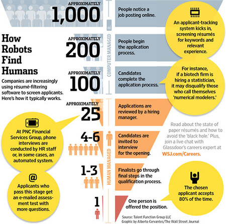 infographic-on-hiring-process_100
